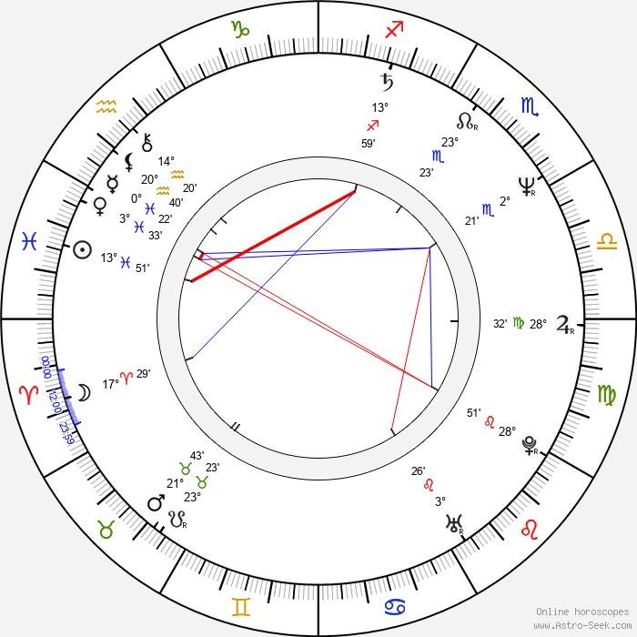 Ron Fassler - Birth horoscope chart