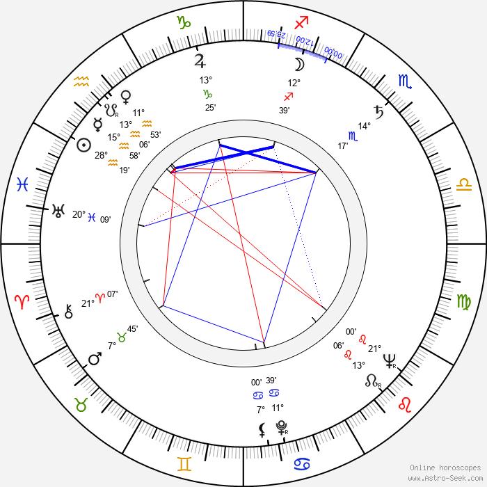 Ron Goodwin - Birth horoscope chart