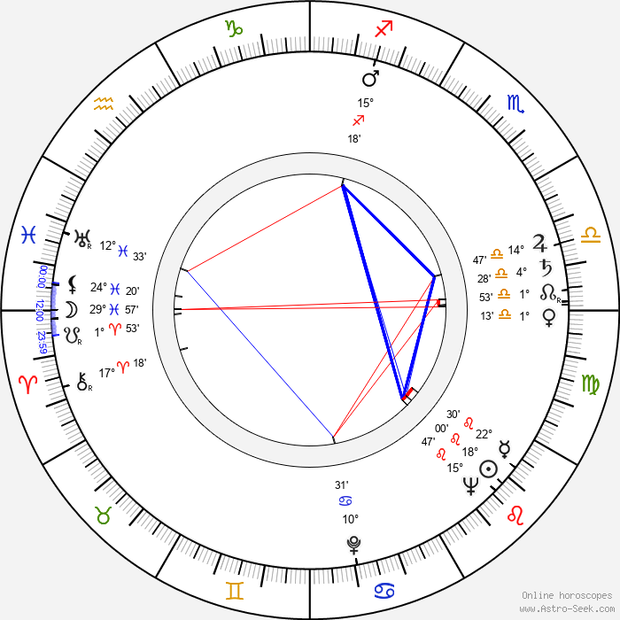 Ron Grainer - Birth horoscope chart