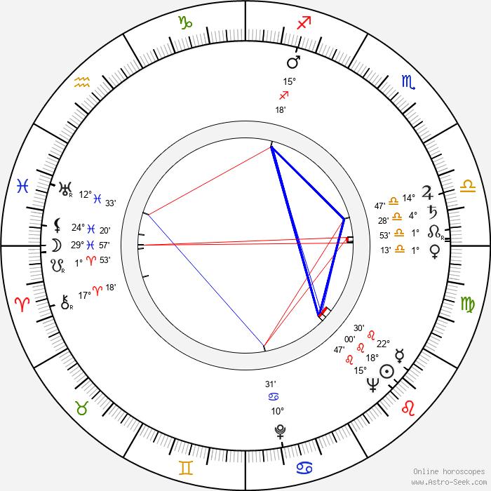 Ron Grainer - Birth horoscope chart