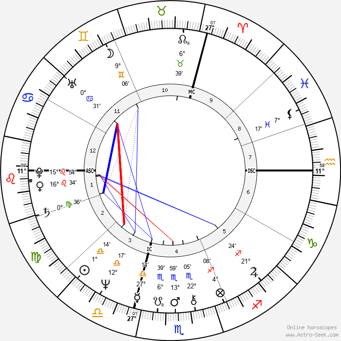Ron Hale - Birth horoscope chart