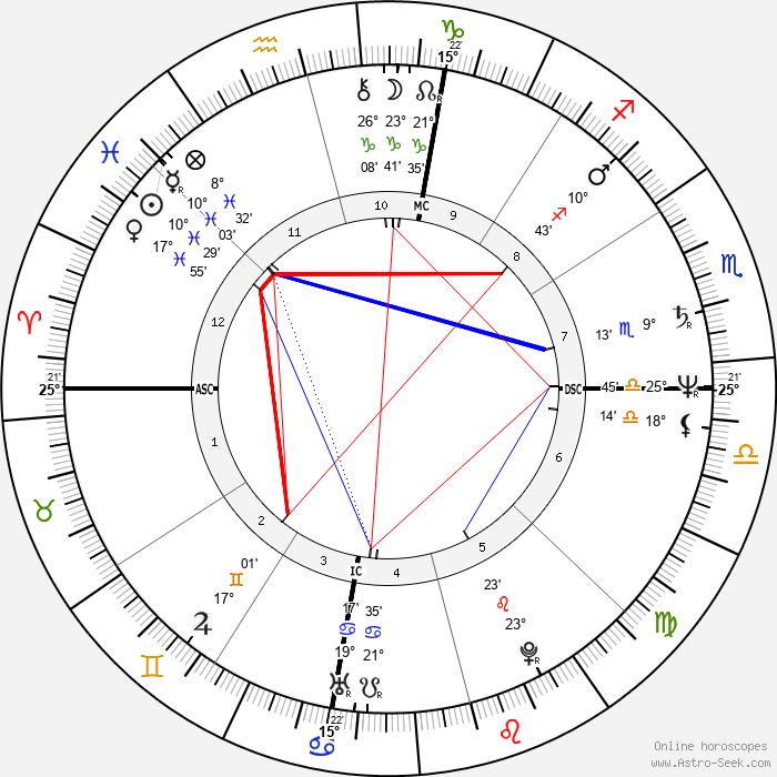 Ron Howard - Birth horoscope chart