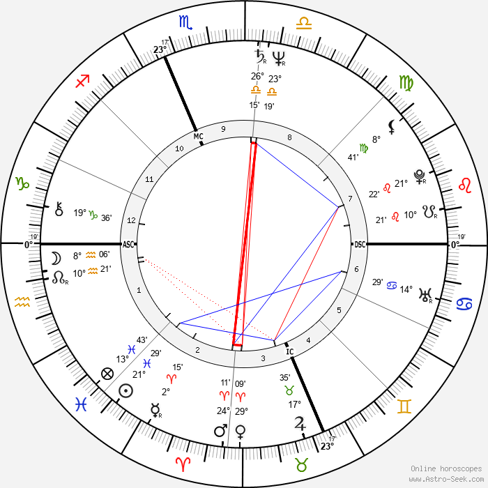 Ron Jeremy - Birth horoscope chart
