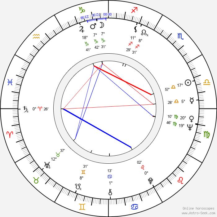 Ron Leibman - Birth horoscope chart