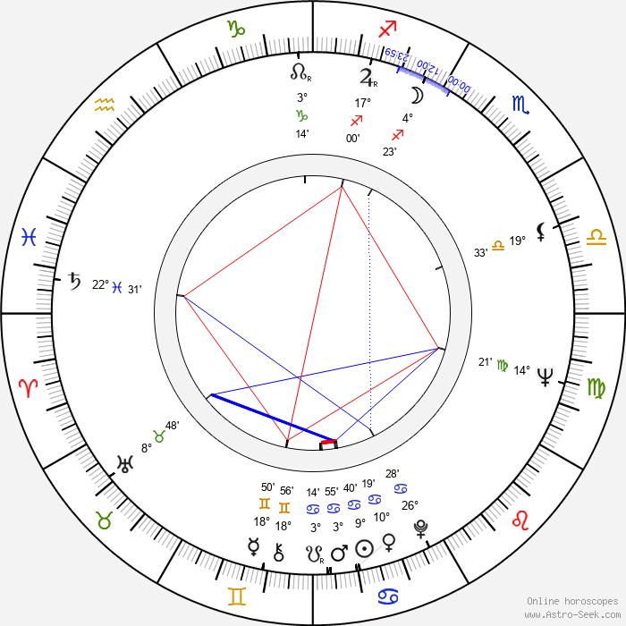 Ron Masak - Birth horoscope chart