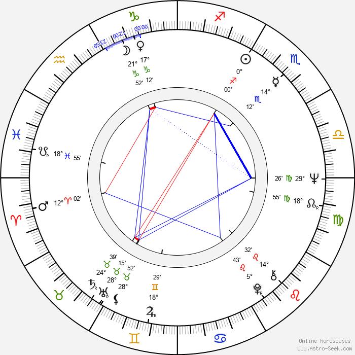 Ron McClure - Birth horoscope chart