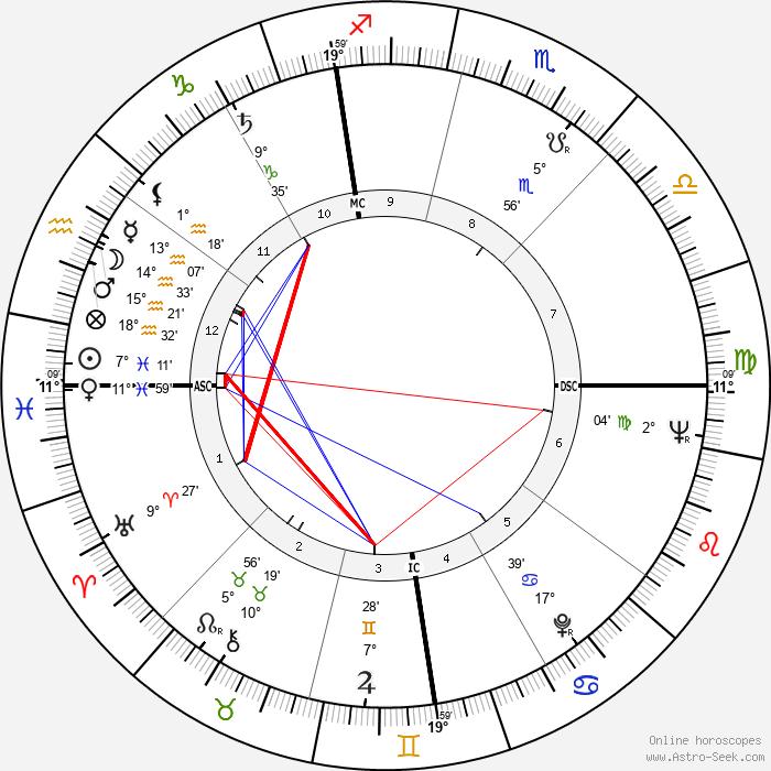 Ron Negray - Birth horoscope chart