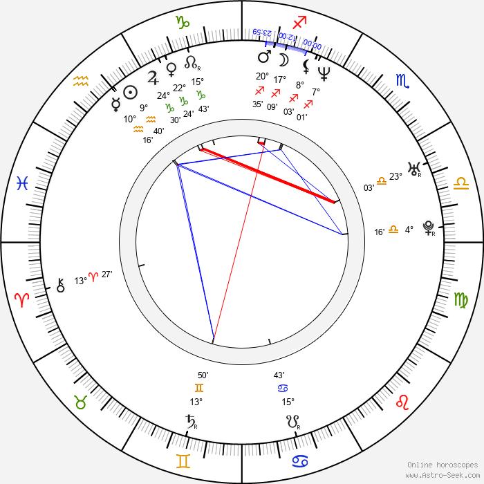 Ron Newcomb - Birth horoscope chart
