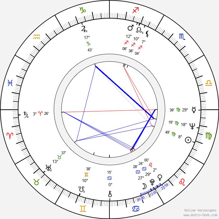 Ron O'Neal - Birth horoscope chart