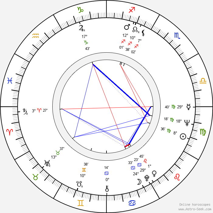 Ron O'Neal - Birth horoscope chart