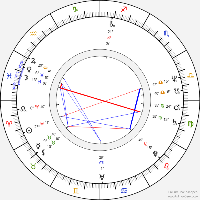 Ron Perlman - Birth horoscope chart