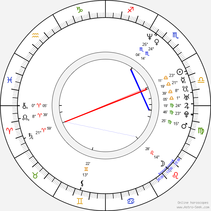 Ron Roggé - Birth horoscope chart