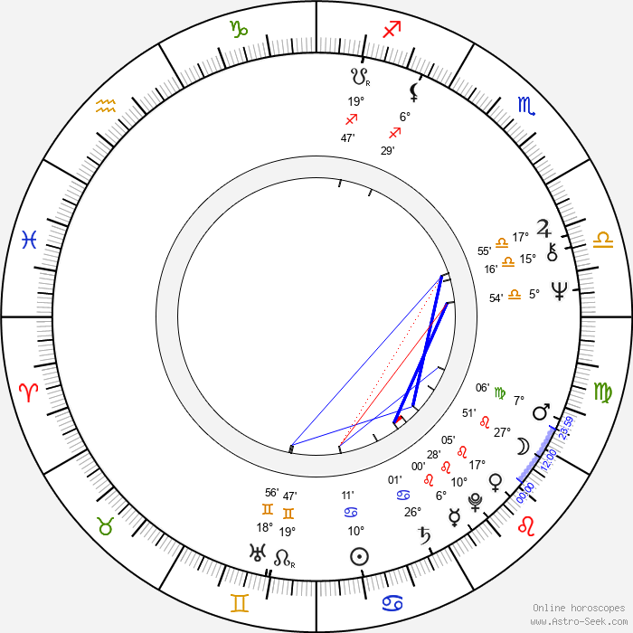 Ron Silver - Birth horoscope chart