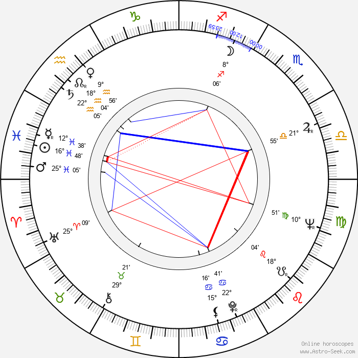 Ron Taylor - Birth horoscope chart