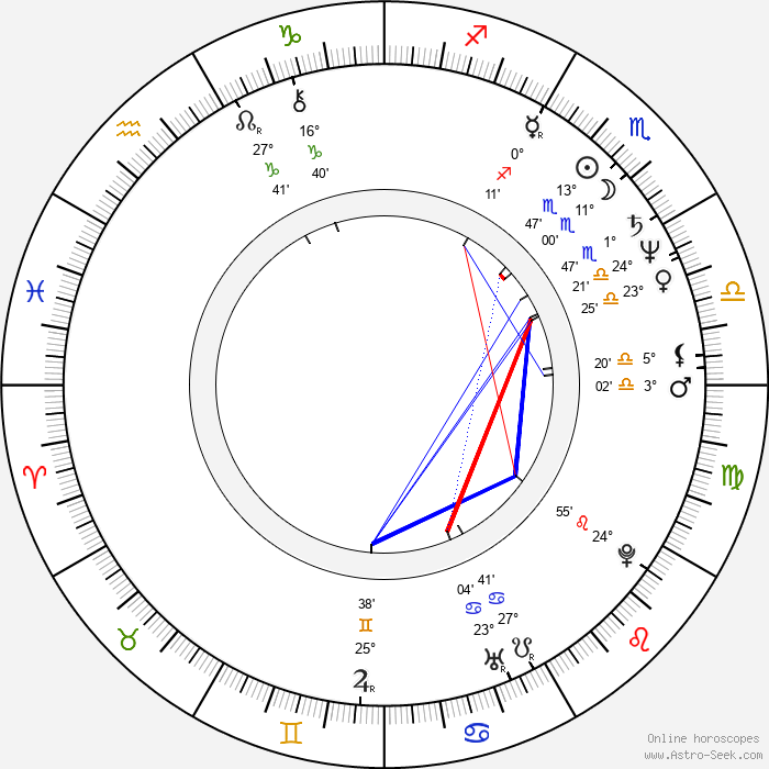 Ron Underwood - Birth horoscope chart