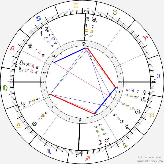 Ron Woods - Birth horoscope chart