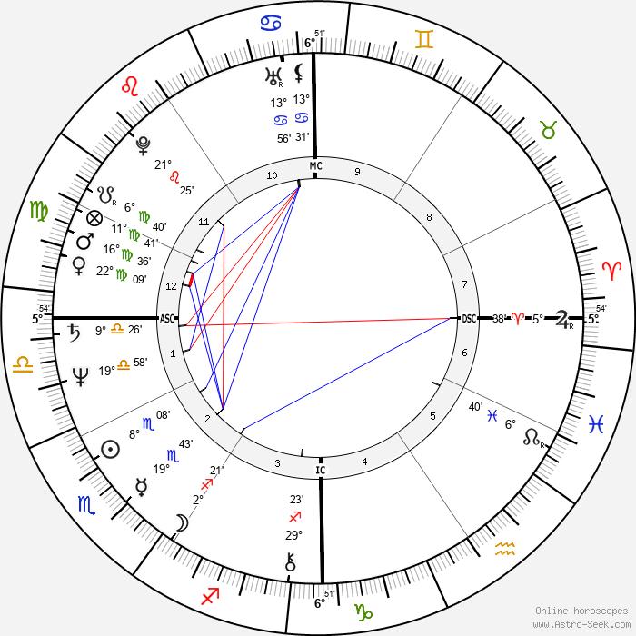 Ronald Bell - Birth horoscope chart