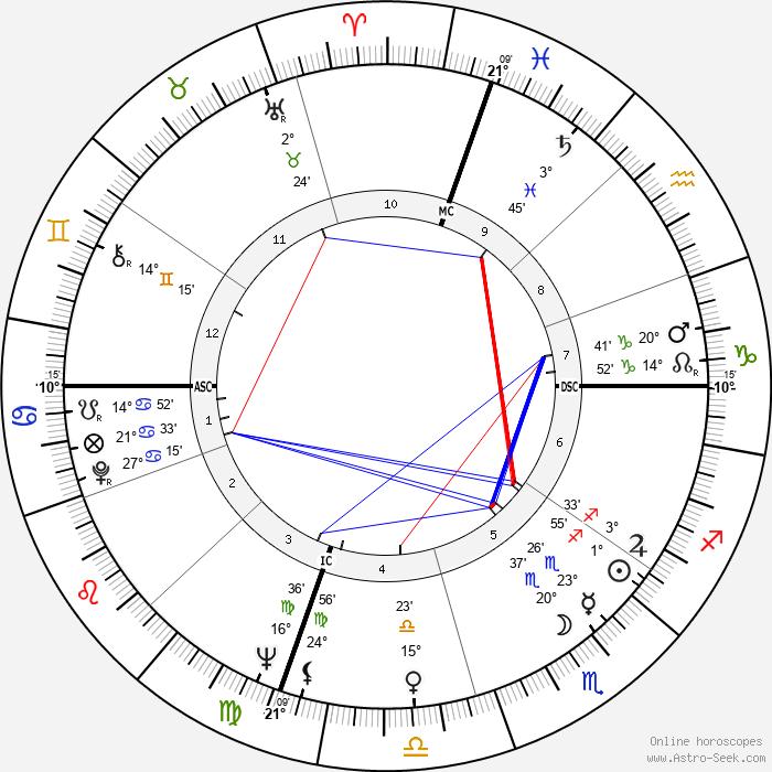 Ronald D. Dellums - Birth horoscope chart