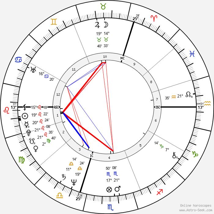 Ronald Guttman - Birth horoscope chart