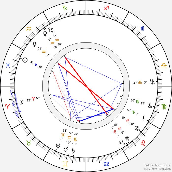 Ronald Lauder - Birth horoscope chart