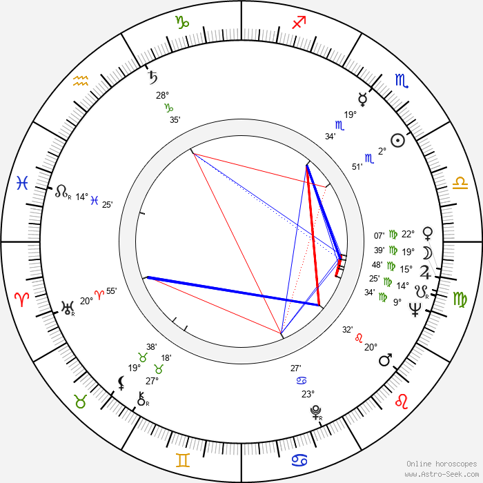 Ronald Maccone - Birth horoscope chart