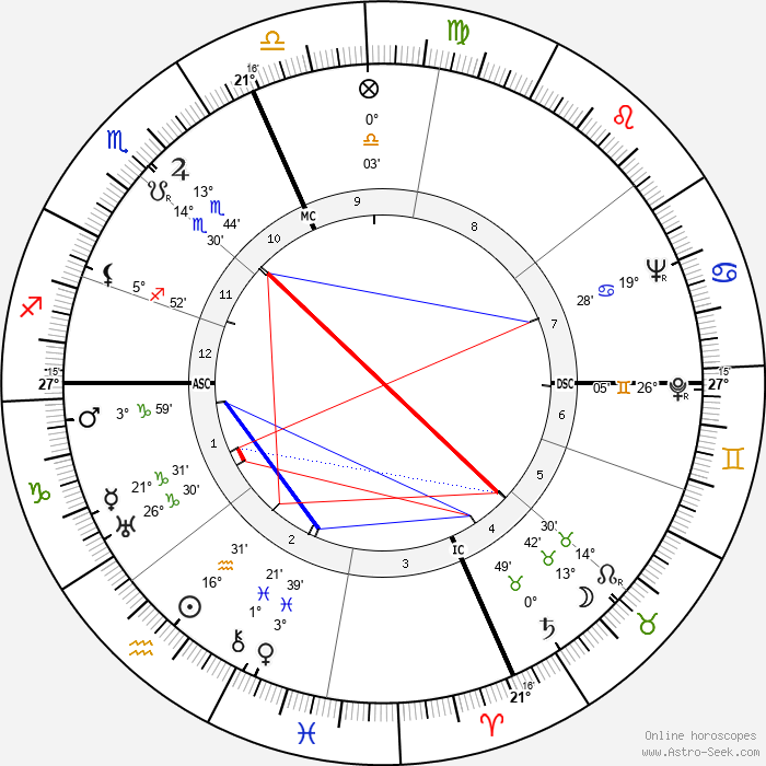 Ronald Reagan - Birth horoscope chart