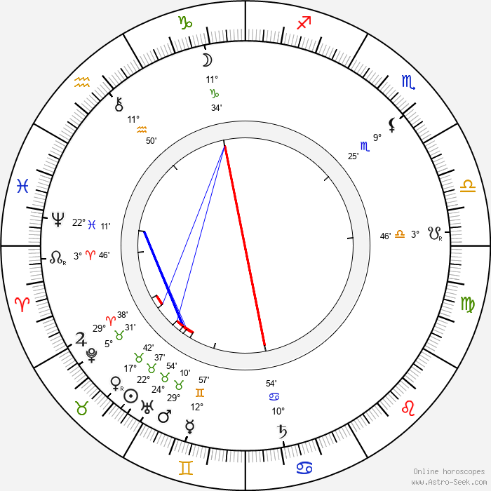 Ronald Ross - Birth horoscope chart