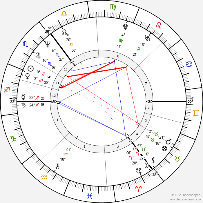 Ronald Schill - Birth horoscope chart