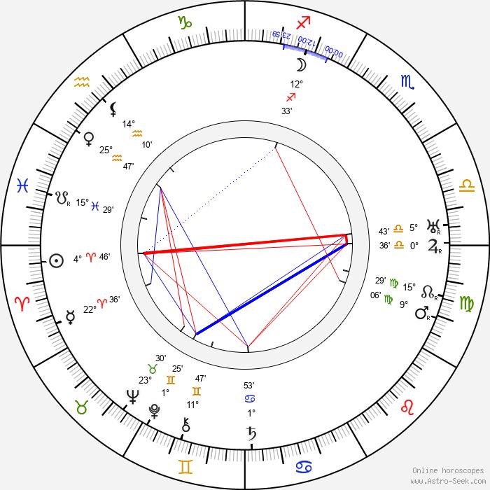Ronald Squire - Birth horoscope chart