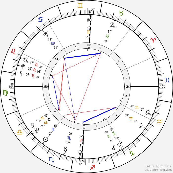 Rondi Reed - Birth horoscope chart