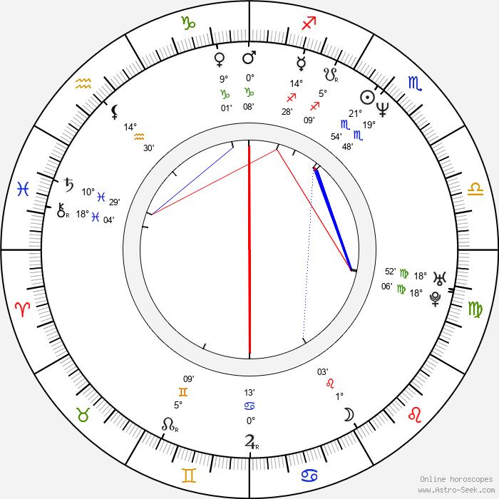 Ronit Yudkevitz - Birth horoscope chart