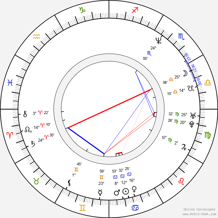 Ronni Ancona - Birth horoscope chart