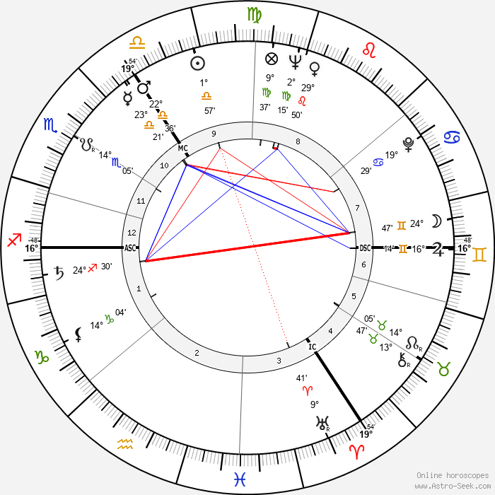 Ronnie Barker - Birth horoscope chart