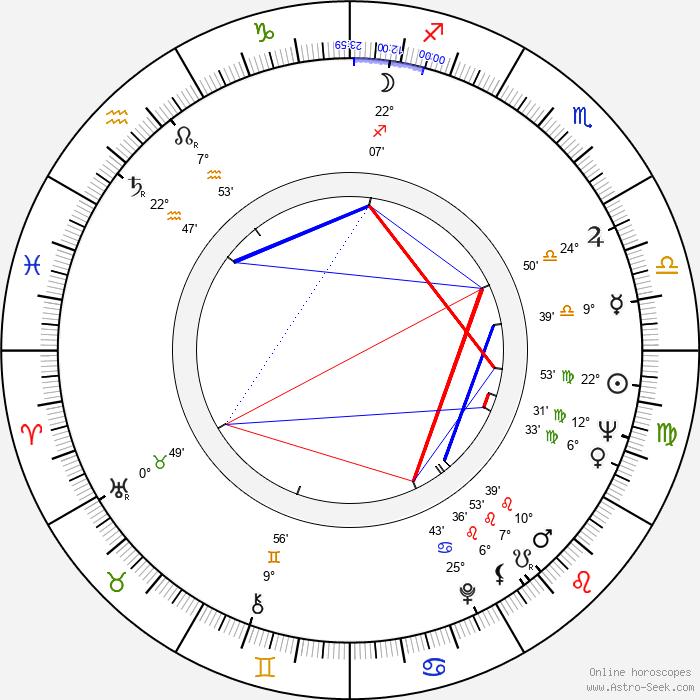 Ronnie Drew - Birth horoscope chart