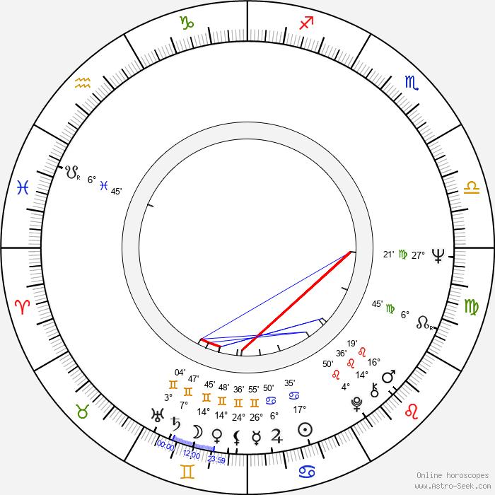 Ronnie James Dio - Birth horoscope chart