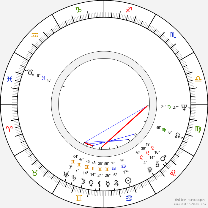 Ronnie James Dio - Birth horoscope chart