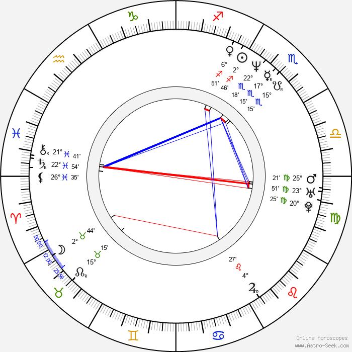 Roopali Ganguly - Birth horoscope chart