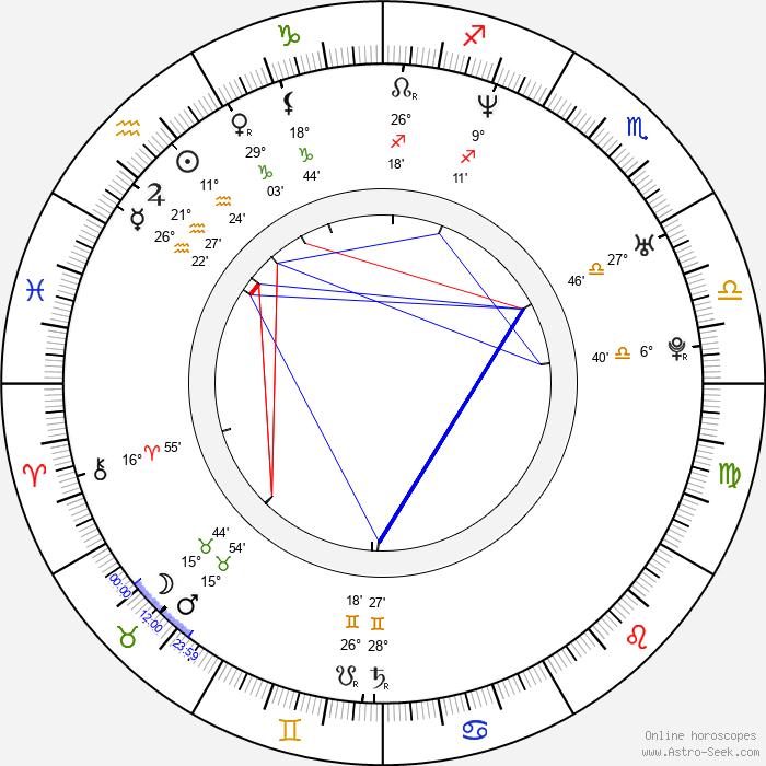 Roque Valero - Birth horoscope chart
