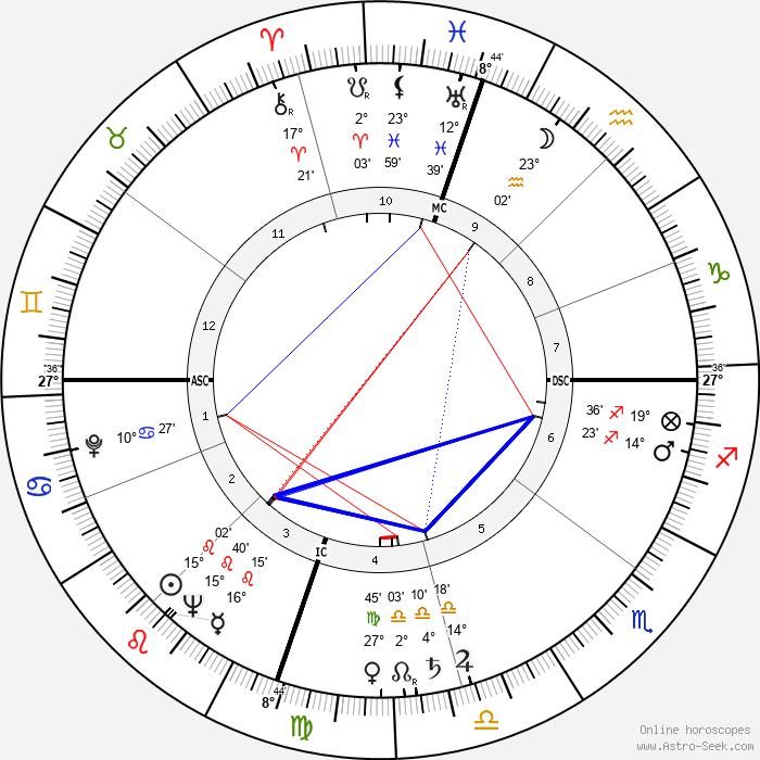 Rory Calhoun - Birth horoscope chart