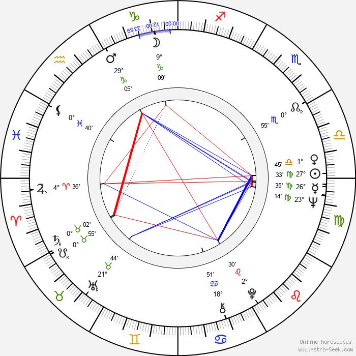 Rory Storm - Birth horoscope chart