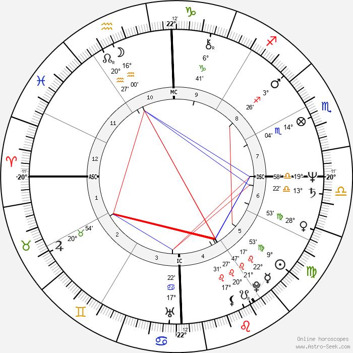 Ros Reines - Birth horoscope chart