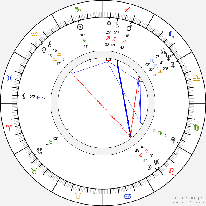 Rosa Liksom - Birth horoscope chart