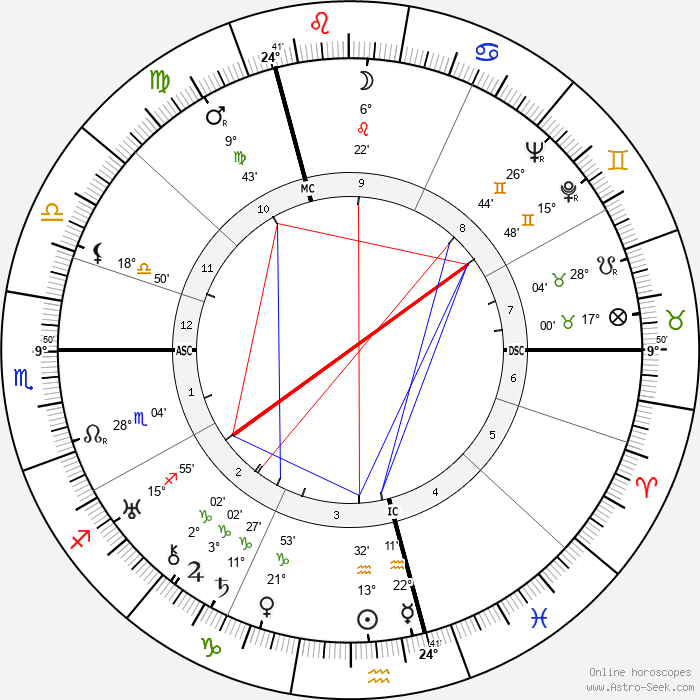 Rosamond Lehmann - Birth horoscope chart