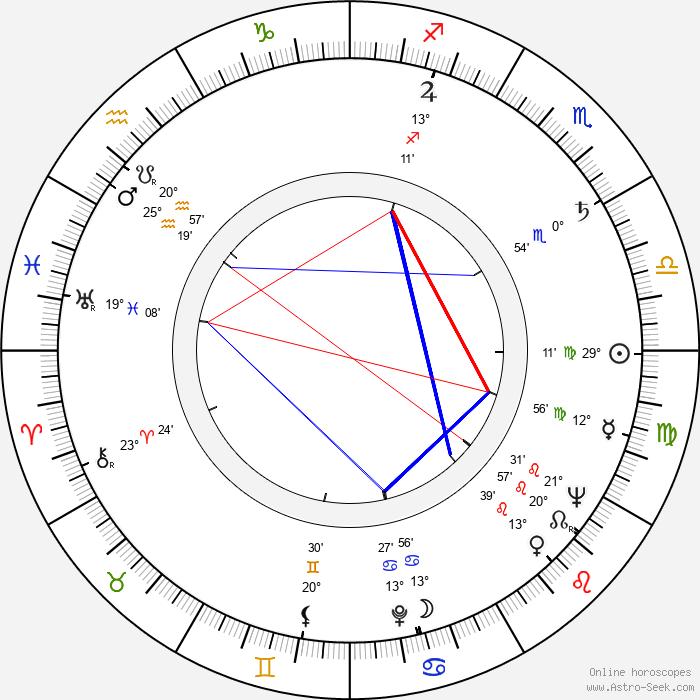 Rosamunde Pilcher - Birth horoscope chart