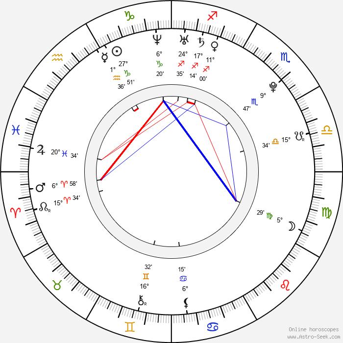Rosana Zvelebilová - Birth horoscope chart