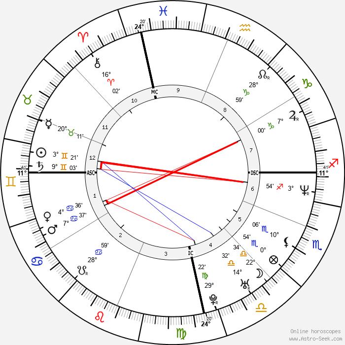 Rosangela Bosenbecker - Birth horoscope chart