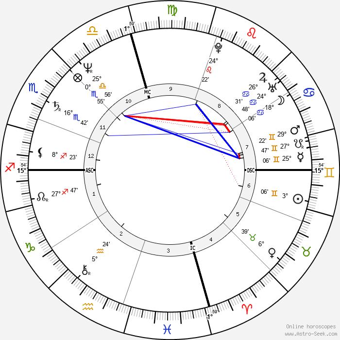 Rosanne Cash - Birth horoscope chart