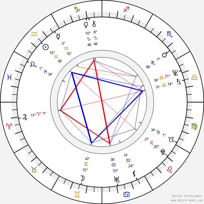 Rosanne Katon - Birth horoscope chart