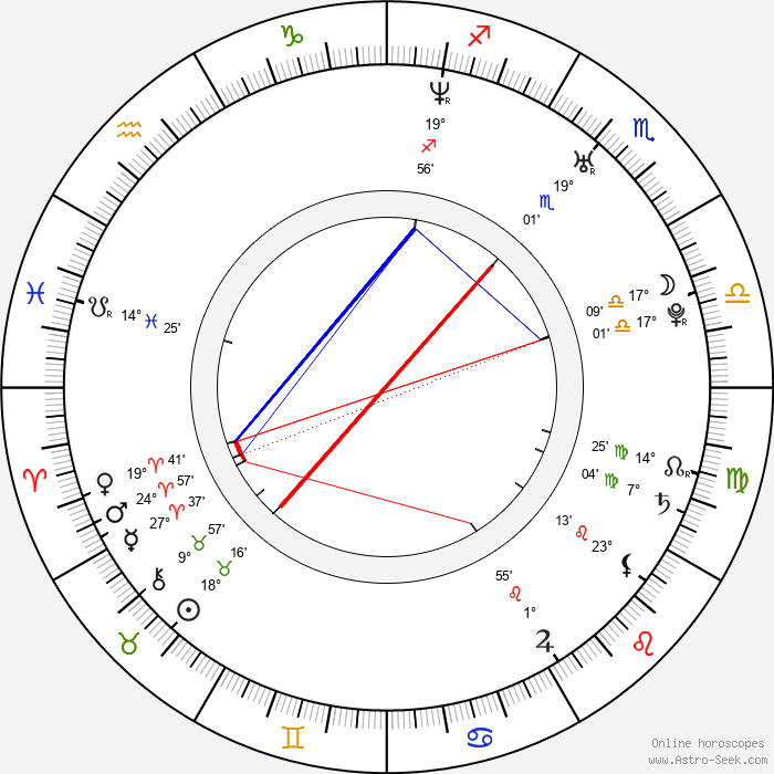 Rosario Dawson - Birth horoscope chart