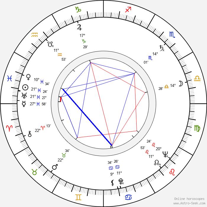 Rosario Granados - Birth horoscope chart